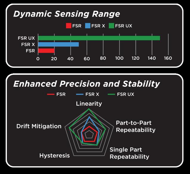 diagram showing sensing range of FSR X and FSR UX